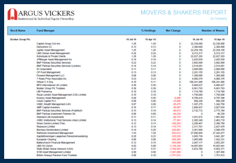 Argus Vickers Movers And Shakers Sample Report
